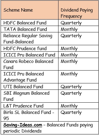 Balanced Funds periodic dividends Monthly Quarterly