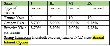 Indiabulls Housing Finance NCD Sept 2016 Annual Interest