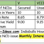 Indiabulls Housing Finance NCD Sept 2016: