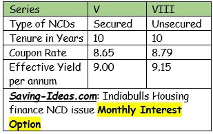 Indiabulls Housing Finance NCD Sept 2016 Monthly Interest