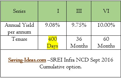 SREI INFRA-SEPT2016-NCD-CUMULATIVE INTEREST RATES
