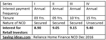 Reliance Home Finance NCD December 2016