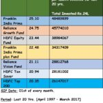 20-20:Mutual Funds With 20 Yr Track Record & 20% CAGR / IRR: