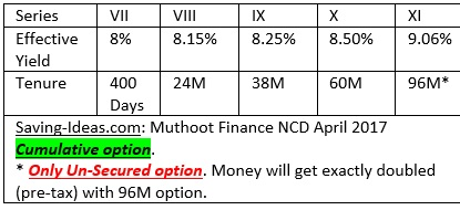 Muthoot Finance NCD April 2017 Cumulative