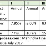 8.05% Mahindra & Mahindra Financial Services NCD July 2017: